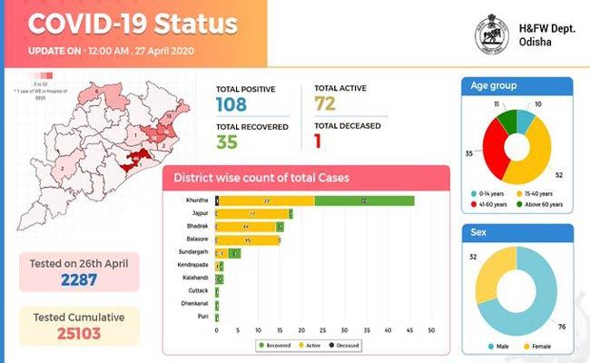 COVID-19 Status in Odisha