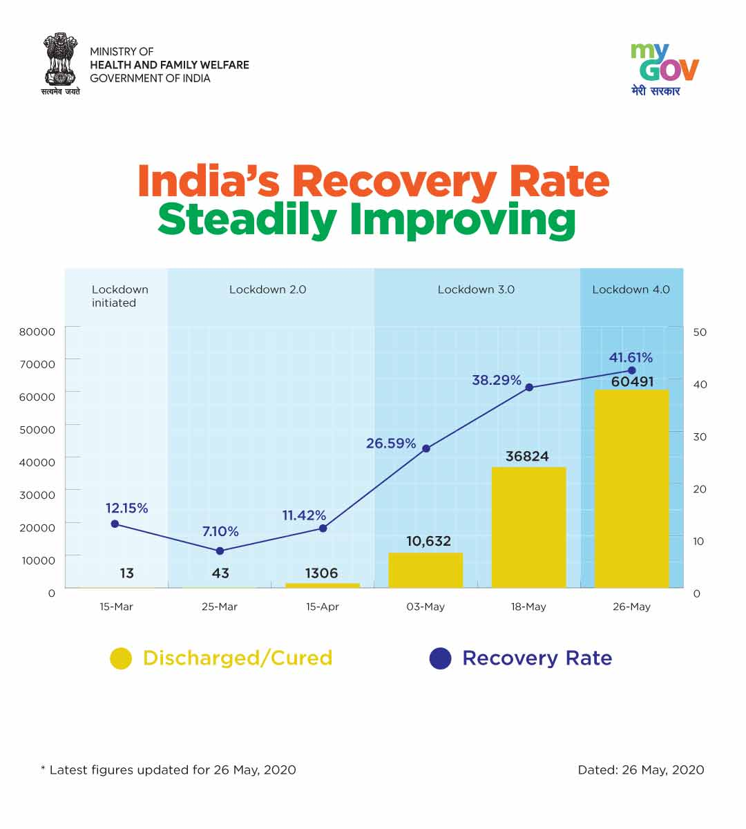 India COVID-19 Recovery Rate