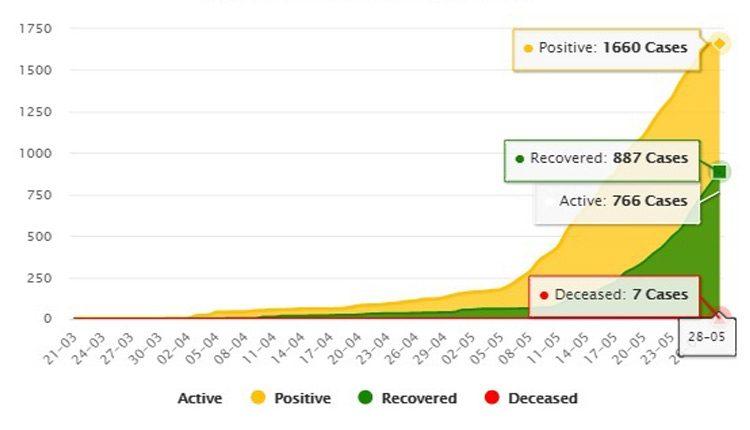 Odisha coronavirus numbers - positive and recovery