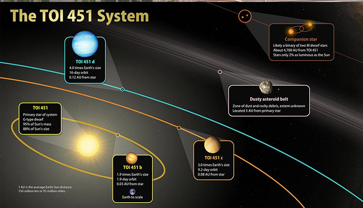 Astronomers discover 3 planets orbiting younger Sun-like star